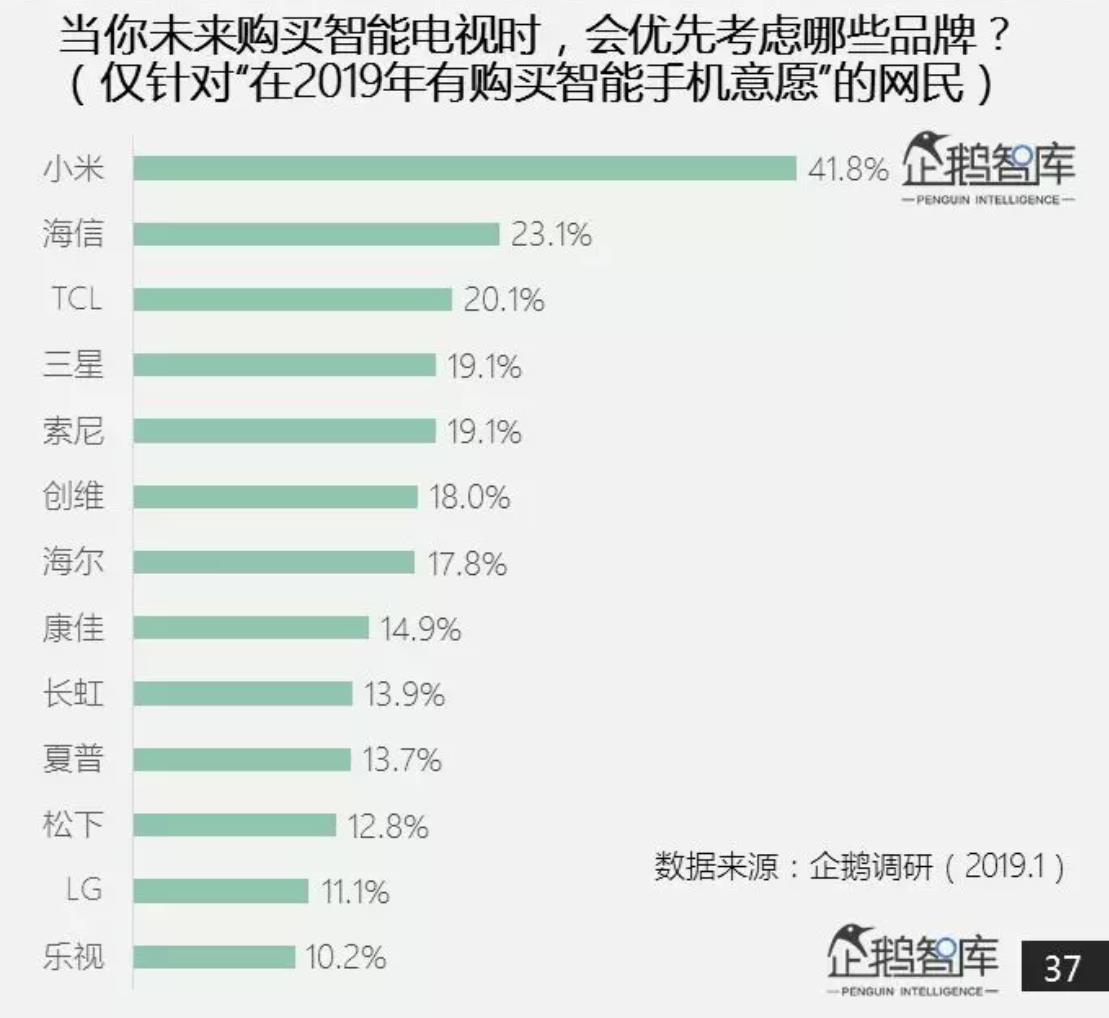 腾讯研究报告:八成网友换机考虑华为,小米电视最受欢迎